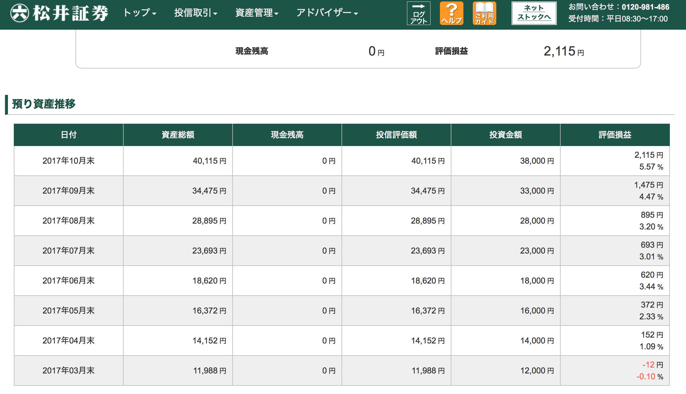 松井証券投信推移